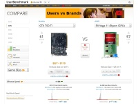 UserBenchmark: AMD RX Vega 11 (Ryzen iGPU) vs Nvidia GTX 750 Ti