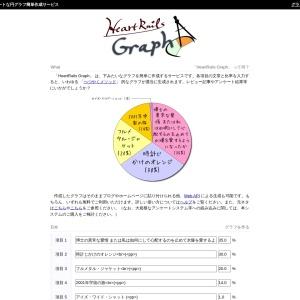HeartRails Graph | キュートな円グラフ簡単作成サービス