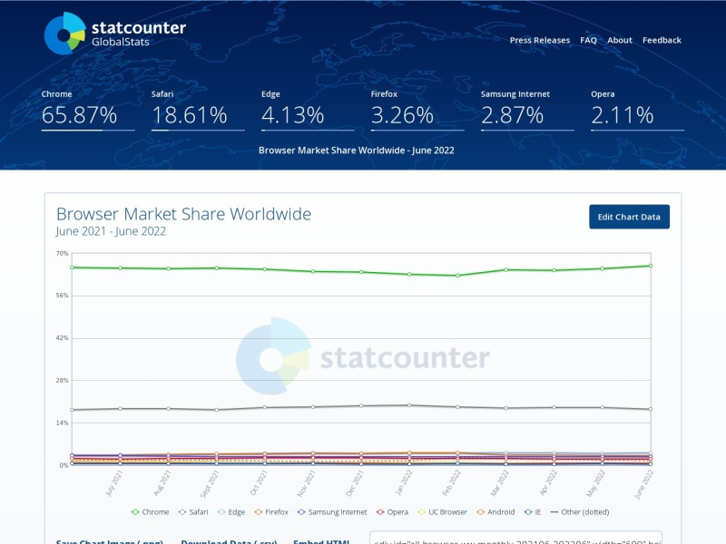 StatCounter Global Stats | BrowserやOS、検索エンジンのシェアを世界全体や国別に確認できるサイト