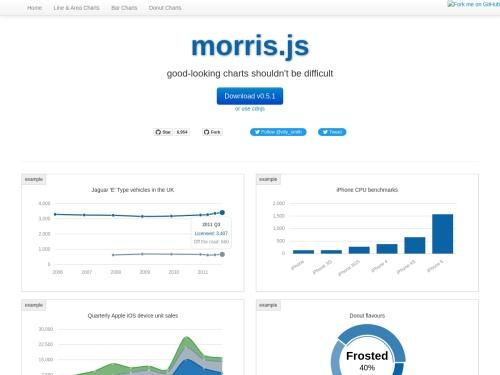 http://morrisjs.github.io/morris.js/
