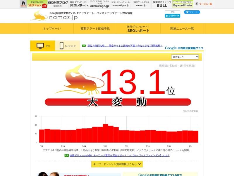 namaz.jp | Googleの検索結果順位の変動が分かるサイト