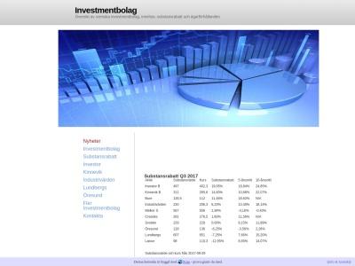 www.investmentbolag.n.nu