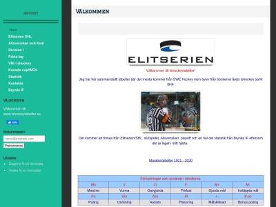 www.ishockeytabeller.se