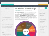 How to make a healthy marriage?