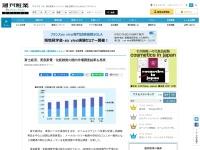 富士経済、美容家電・化粧雑貨の国内市場調査結果を発表