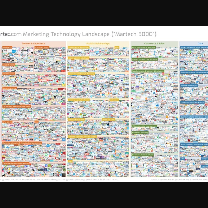 marketing_technology_landscape_2018_slide.jpg (3200×1800)