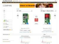 UserBenchmark: AMD RX Vega 11 (Ryzen iGPU) vs Nvidia GT 1030