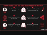 How Does End to End Encryption Work?