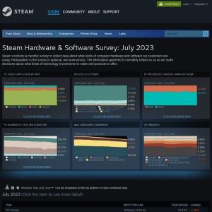 Steam Hardware & Software Survey