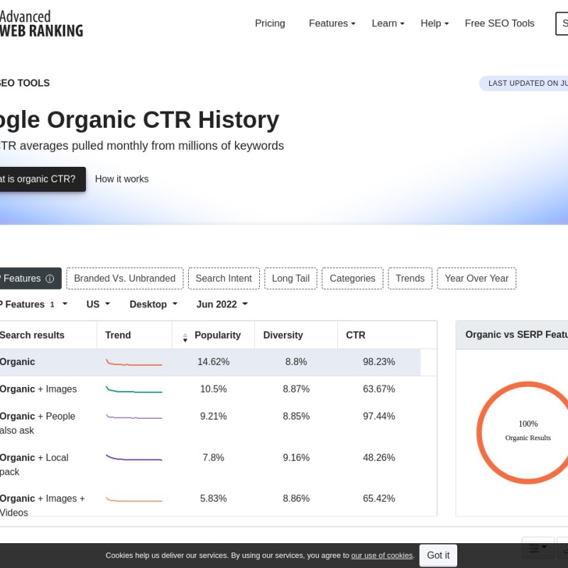 Google Organic CTR History - Advanced Web Ranking