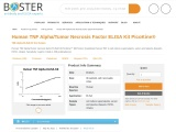Instant Result With TNF Alpha Elisa
