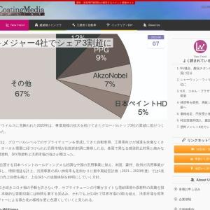 塗料メジャー4社でシェア3割超に - ニュースONLINE