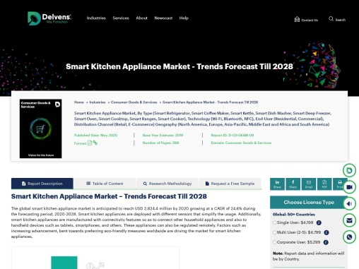 Smart Kitchen Appliances Market Forecast Till 2028