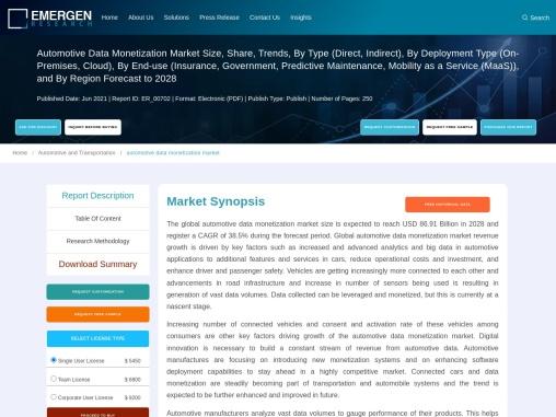 Automotive Data Monetization Market Size | Application | Region