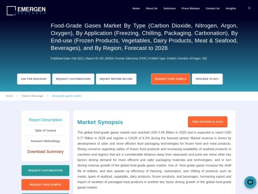 Food-Grade Gases Market Size, Share, Forecast, Overview and Key Companies Analysis by 2028