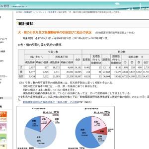https://www.env.go.jp/nature/dobutsu/aigo/2_data/statistics/dog-cat.html