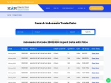 Are you looking for HS code 29012300 Import Data indonesia