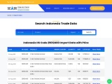 Do you want Hs Code 29012400 Import Data indonesia