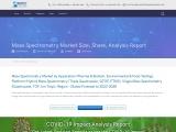 Mass Spectrometry Market Share