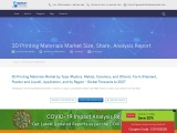 3D Printing Materials Market Size