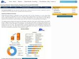 Aluminum Market – Global Industry Analysis