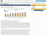 Automotive Predictive Diagnostic System Market