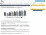 Global 3D gesture recognition market