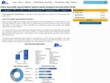 Global Active Hemostatic Agents Market