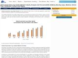 Global Automotive Cup Holder Market