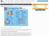 Global Ceramic Single Layer Capacitor Market