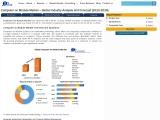 Global Computer on Module Market
