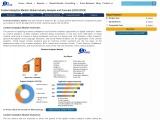 Global Content Analytics Market
