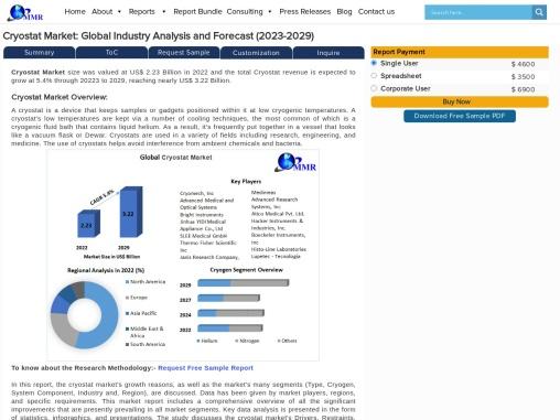 Global Cryostat Market – Industry Analysis and Forecast (2019-2027)