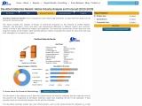 Global DieAttach Materials Market