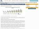 Global Door Controls and Accessories Market