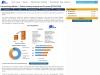 Global E-prescribing Market