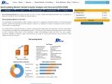Global Electroplating Market-Forecast and Analysis (2020-2027)