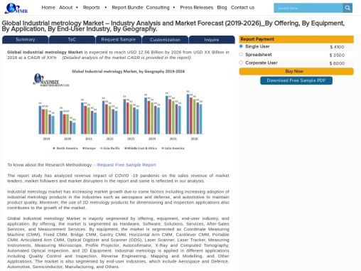 Global Industrial metrology Market