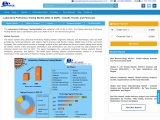 Global Laboratory Proficiency Testing Market
