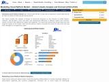 Global Marketing Cloud Platform Market