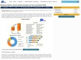 Melamine Market- Industry Analysis and forecast 2027