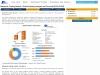 Global Metabolic Testing Market