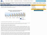 Global Micro-Hybrid Vehicles Market