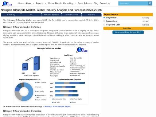 Nitrogen Trifluoride Market- Industry Analysis and Forecast (2019-2027)