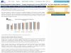Global Phosphate Fertilizer Market