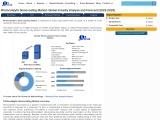Photocatalytic Nanocoating Market Forecast and Analysis (2020-2027)