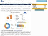 Global Portable Ultrasound Device Market