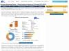 Global Premium Messaging Market