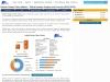 Global Soluble Dietary Fibers Market