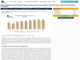 India Fumigation Products Market
